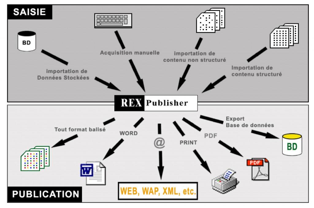 Schéma de multipublication de Rexpublisher